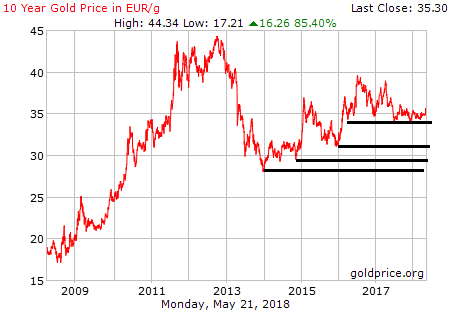 gold_10_year_g_eur.png